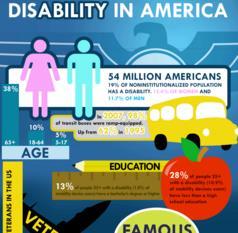 """Più di 16 milioni di americani hanno limitazioni cognitive o una malattia mentale che interferisce con le loro attività quotidiane: """"Disabili cognitivi"""" dalla stampa internazionale."""