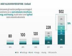 Investimenti a impatto sociale : è boom !